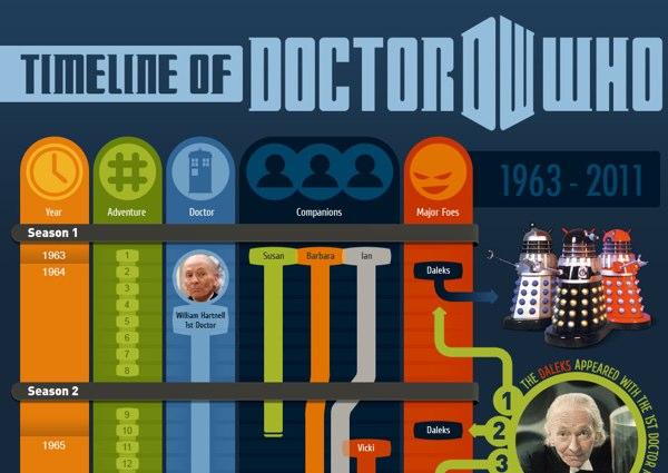 Completa Timeline de Doctor Who
