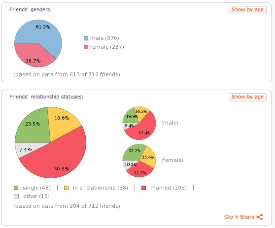 Wolfram Alpha Personal Analytics for Facebook
