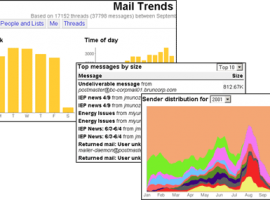 Gmail Trends