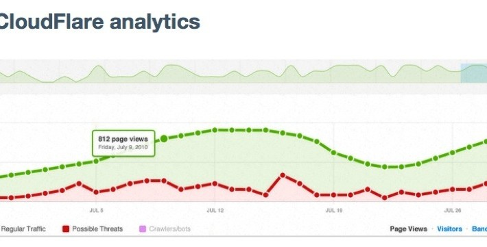 cloudflare-analytics