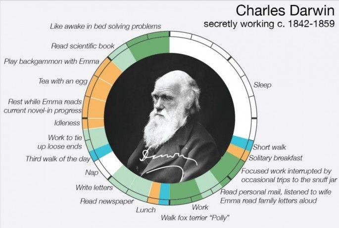 Cómo empleaban su tiempo algunos artistas, científicos y escritores famosos