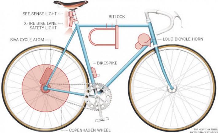Gadgets para mejorar seguridad bicicleta