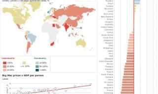 Indice Big Mac formas raras medir economia