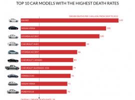 Los 10 modelos de coche con la tasa de muerte más alta (en USA)