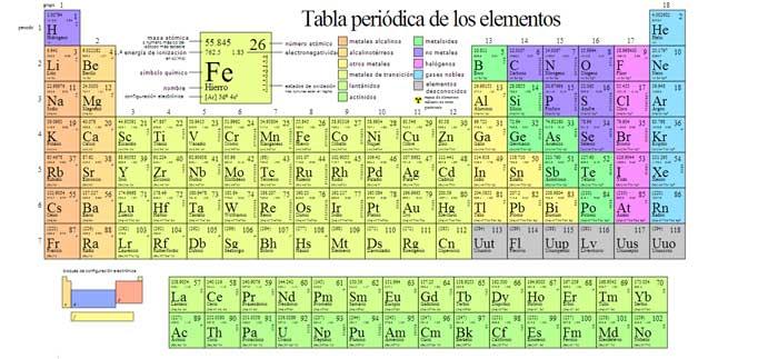 List of synonyms and antonyms of the word tabla periodica aprende gramtica con la tabla peridica urtaz Images